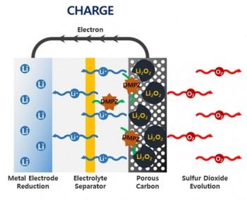 리튬-공기 전지에서의 연구진이 개발한 액상 촉매